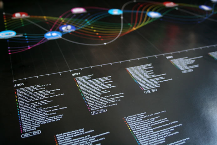 BT technology timeline poster